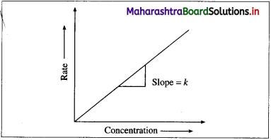 Maharashtra Board Class 12 Chemistry Solutions Chapter 6 Chemical Kinetics 59