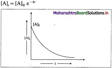 Maharashtra Board Class 12 Chemistry Solutions Chapter 6 Chemical Kinetics 60