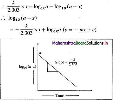 Maharashtra Board Class 12 Chemistry Solutions Chapter 6 Chemical Kinetics 62