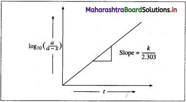 Maharashtra Board Class 12 Chemistry Solutions Chapter 6 Chemical Kinetics 66