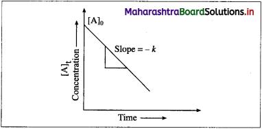 Maharashtra Board Class 12 Chemistry Solutions Chapter 6 Chemical Kinetics 76