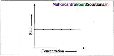Maharashtra Board Class 12 Chemistry Solutions Chapter 6 Chemical Kinetics 77