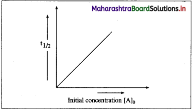 Maharashtra Board Class 12 Chemistry Solutions Chapter 6 Chemical Kinetics 78